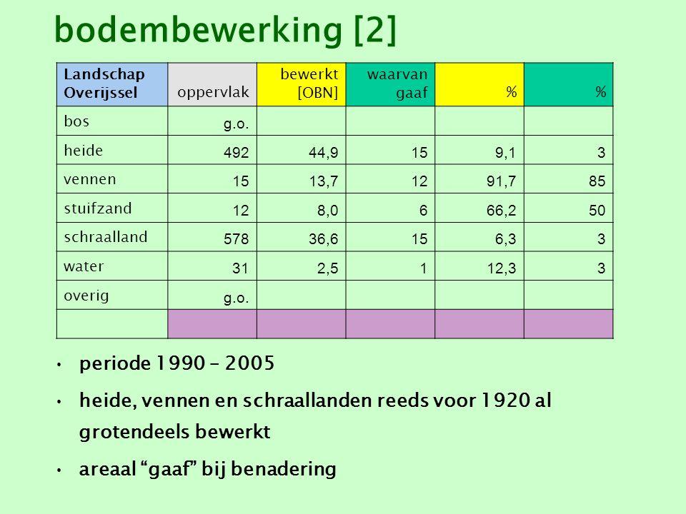 bodembewerking [2] periode 1990 – 2005